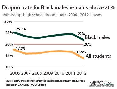 Black-dropout